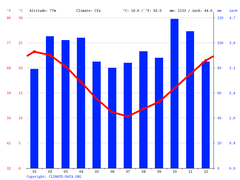 Climate graph // Weather by Month, Las Piedras