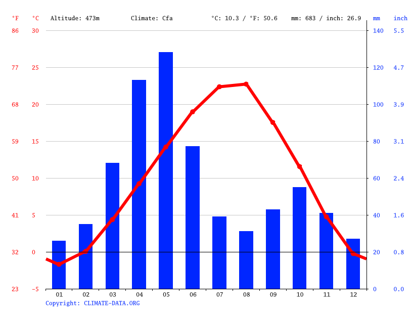 Climate graph // Weather by Month, Sadakhlo
