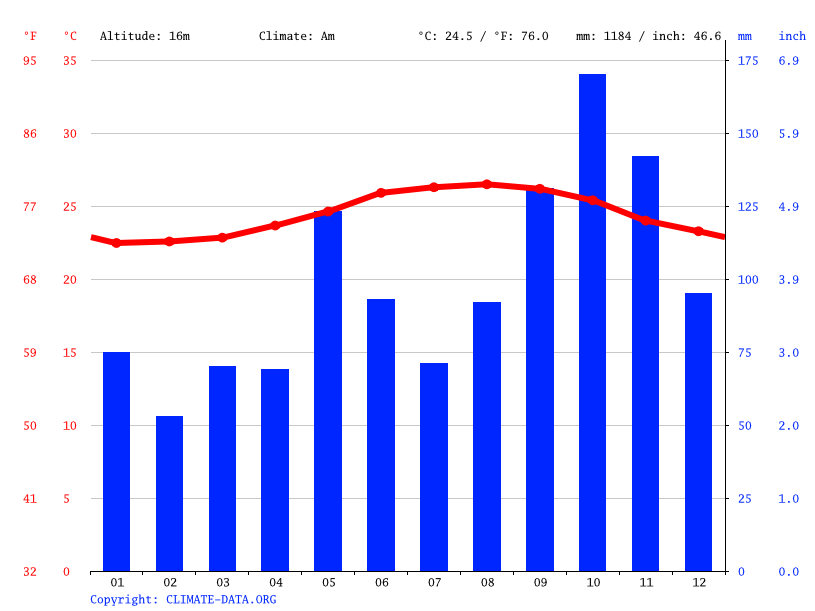 Climate graph // Weather by Month, Moa