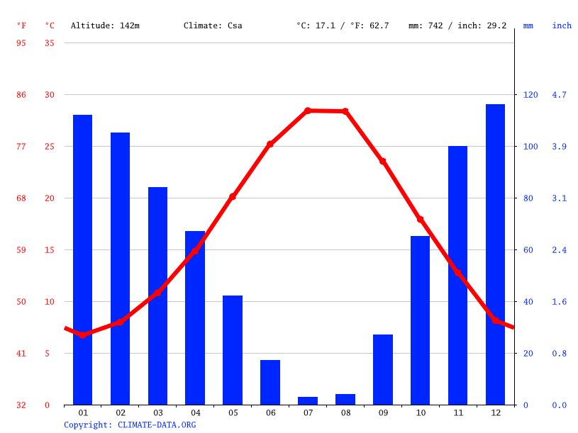 Climate graph // Weather by Month, Izmir
