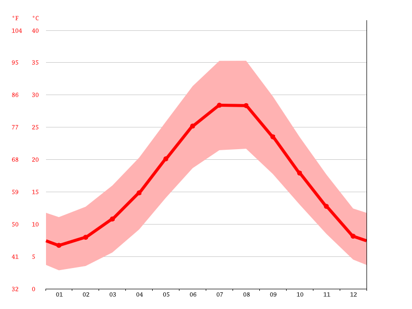 Temperature graph, Izmir