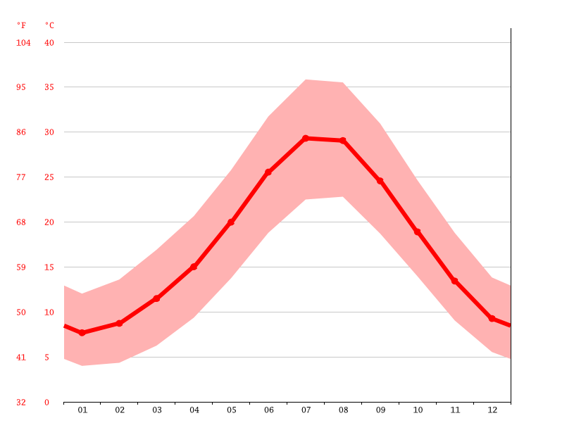 Temperature graph, Antalya