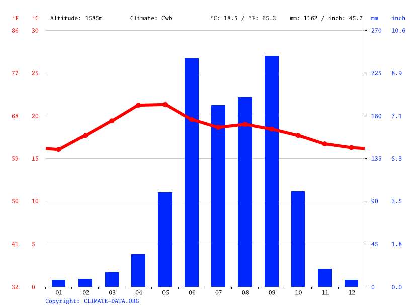 Climate graph // Weather by Month, Heroica Ciudad de Huajuapan de León