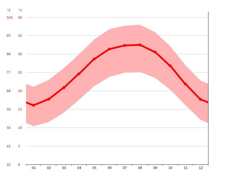 Temperature graph, Sharm el-Sheikh