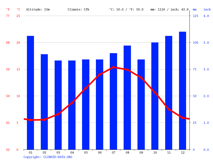 Climate graph // Weather by Month, Limerick