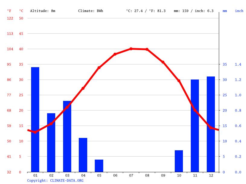 Climate graph, Basra