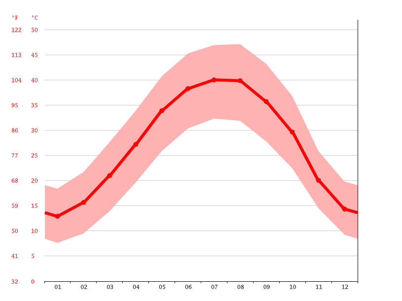 Temperature graph, Basra