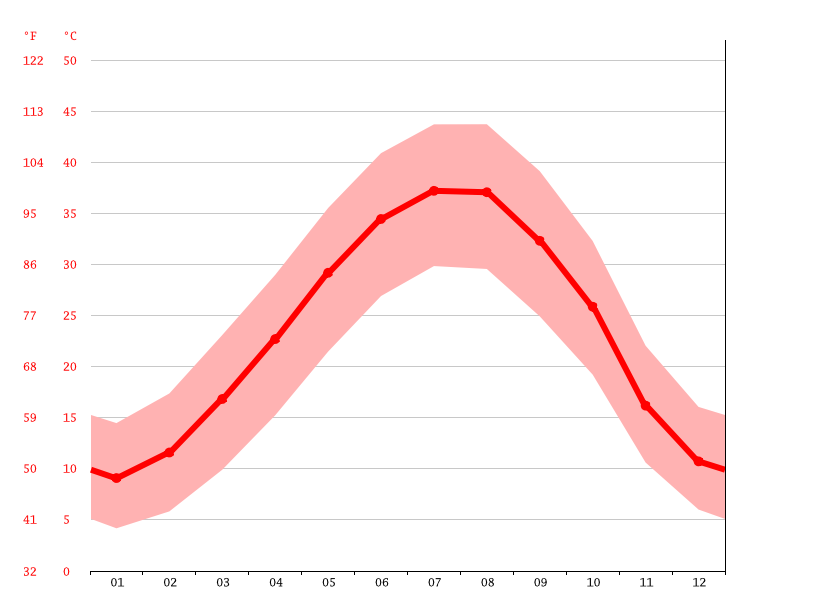 Temperature graph, Tikrit