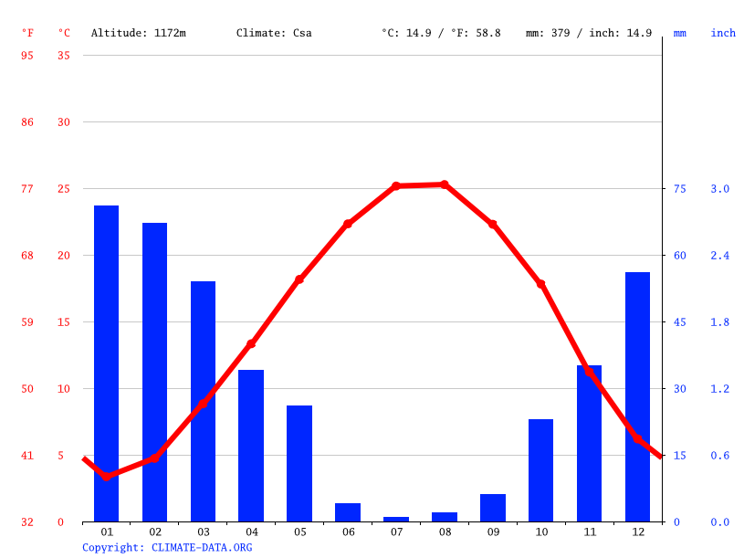 Climate graph // Weather by Month, Baalbeck