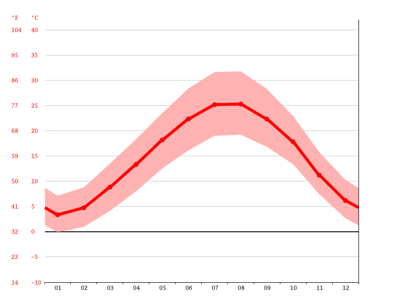 Temperature graph, Baalbeck