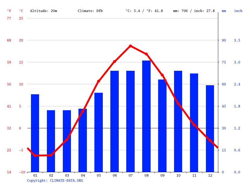 Climate graph // Weather by Month, Saint Petersburg