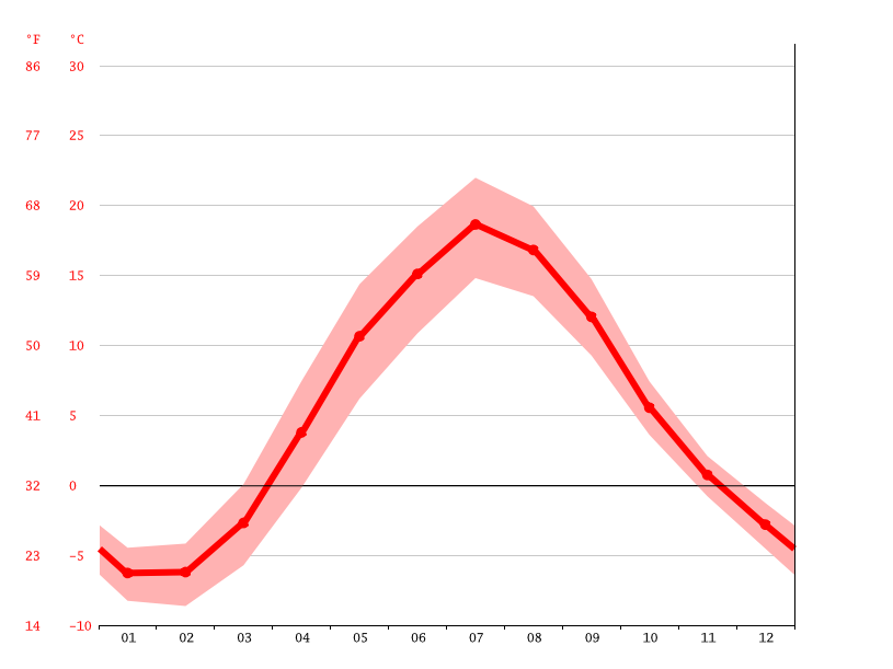 Temperature graph, Saint Petersburg