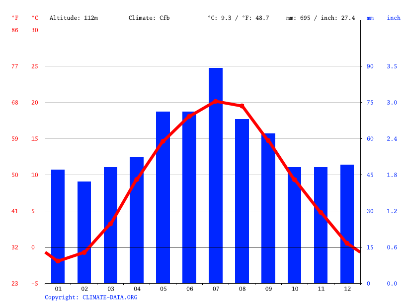 Climate graph // Weather by Month, Warsaw