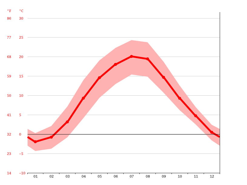 average temperature, Warsaw