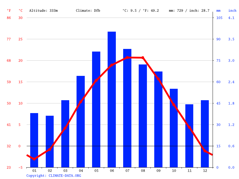 Climate graph // Weather by Month, Sărmașu
