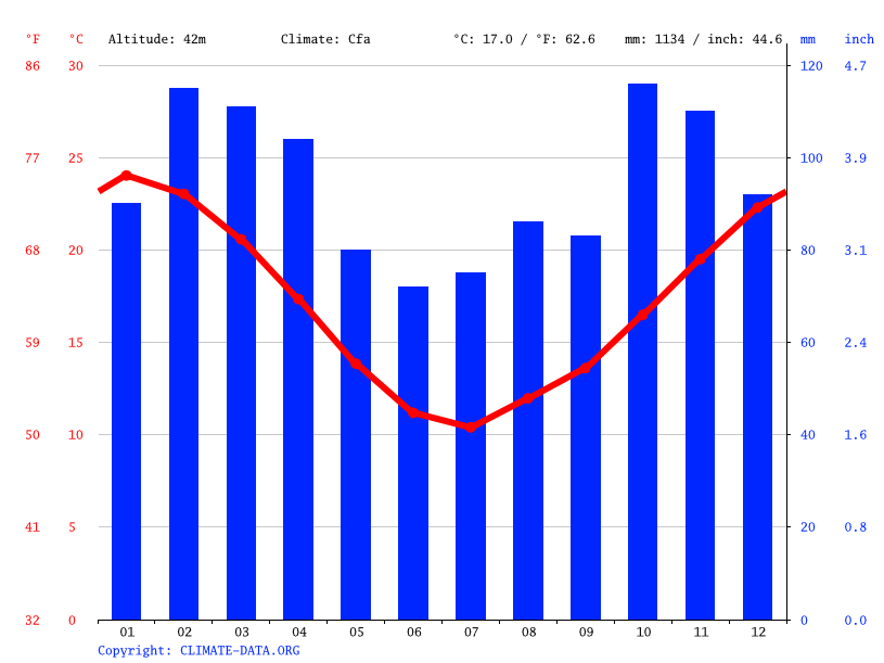 Climate graph // Weather by Month, Nueva Helvecia