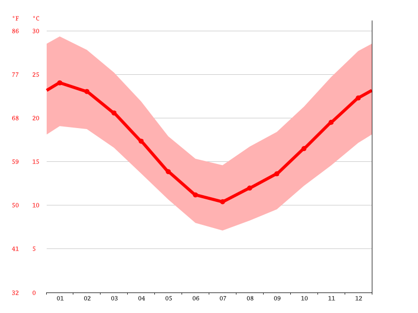 Temperature graph, Nueva Helvecia