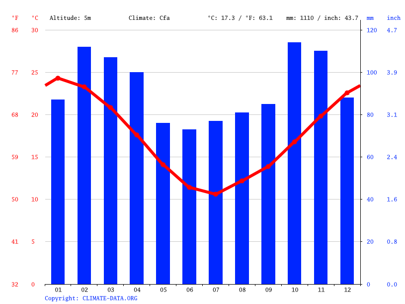 Climate graph // Weather by Month, Juan Lacaze