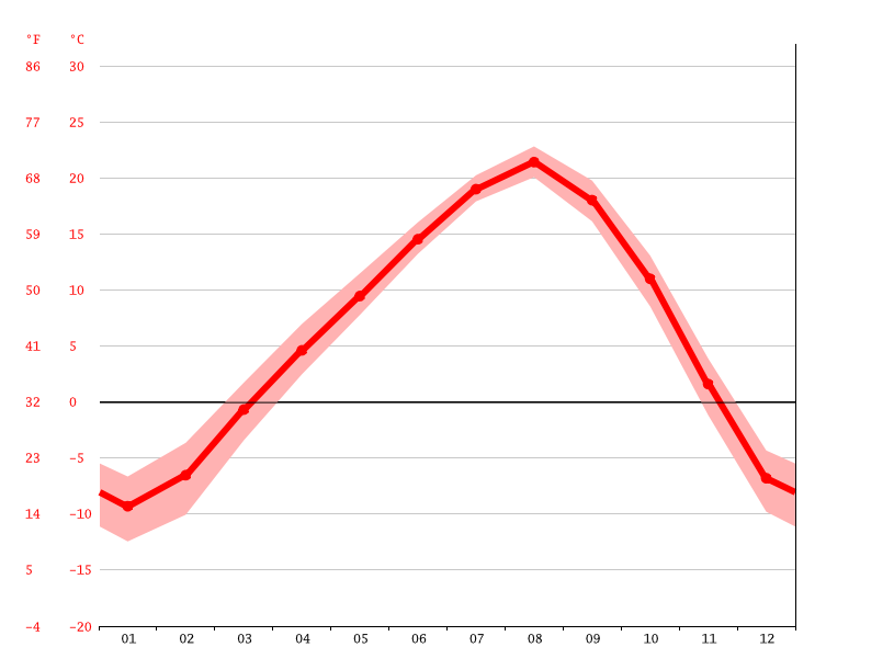Temperature graph, Vladivostok