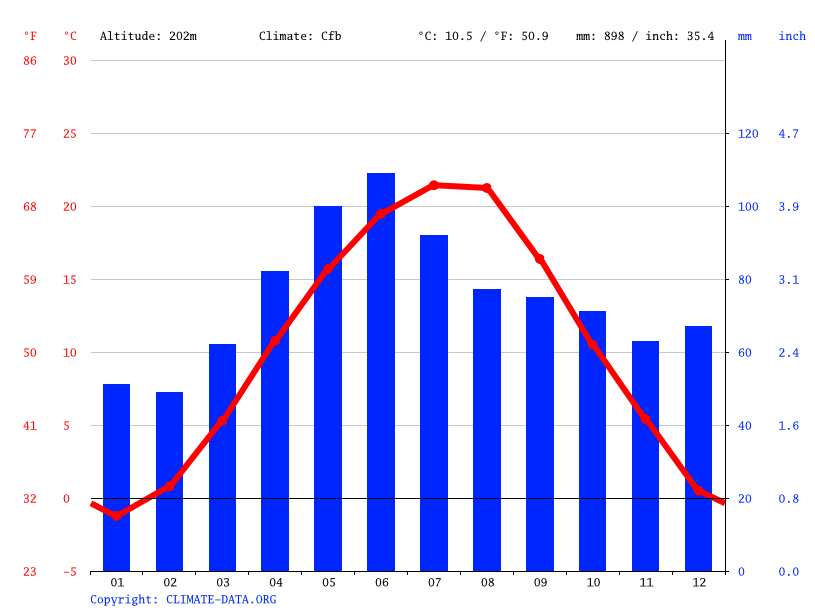 Climate graph // Weather by Month, Babeni