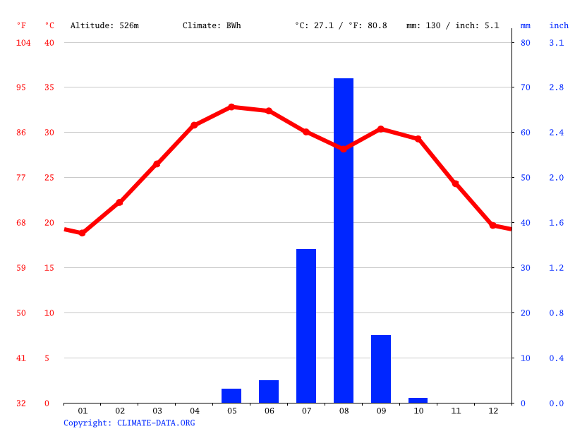 Climate graph // Weather by Month, Tanout