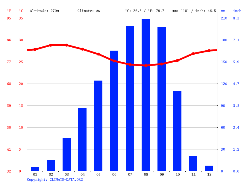 Climate graph // Weather by Month, Atakpamé