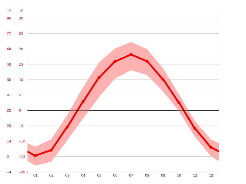 Temperature graph, Yekaterinburg