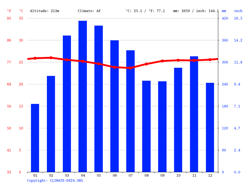 Climate graph // Weather by Month, Solita