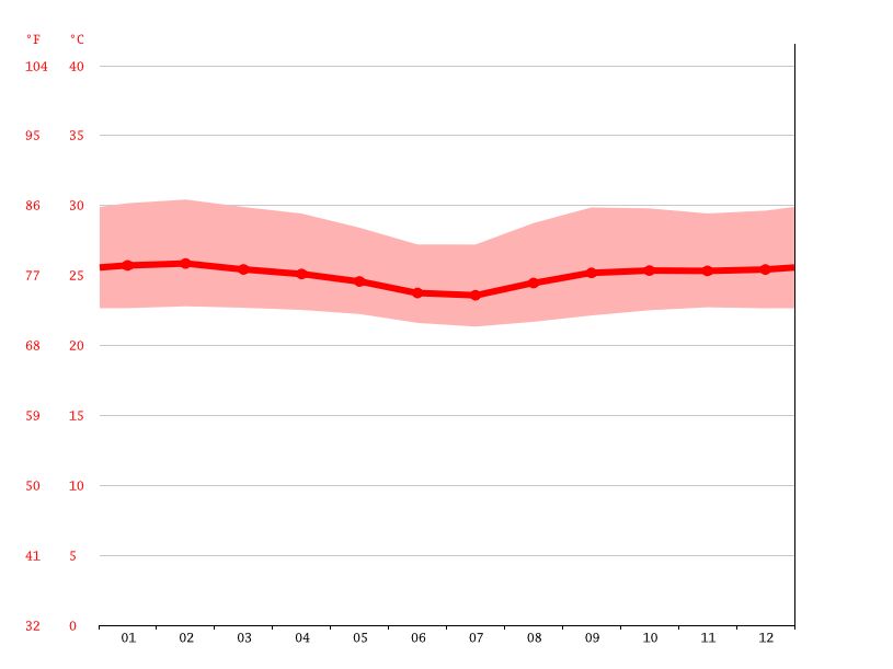 Temperature graph, El Curillo