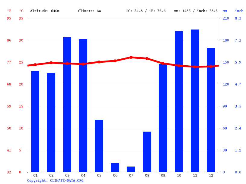 Climate graph // Weather by Month, Kananga