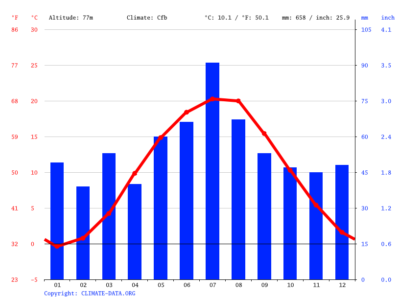Climate graph // Weather by Month, Bartodzieje