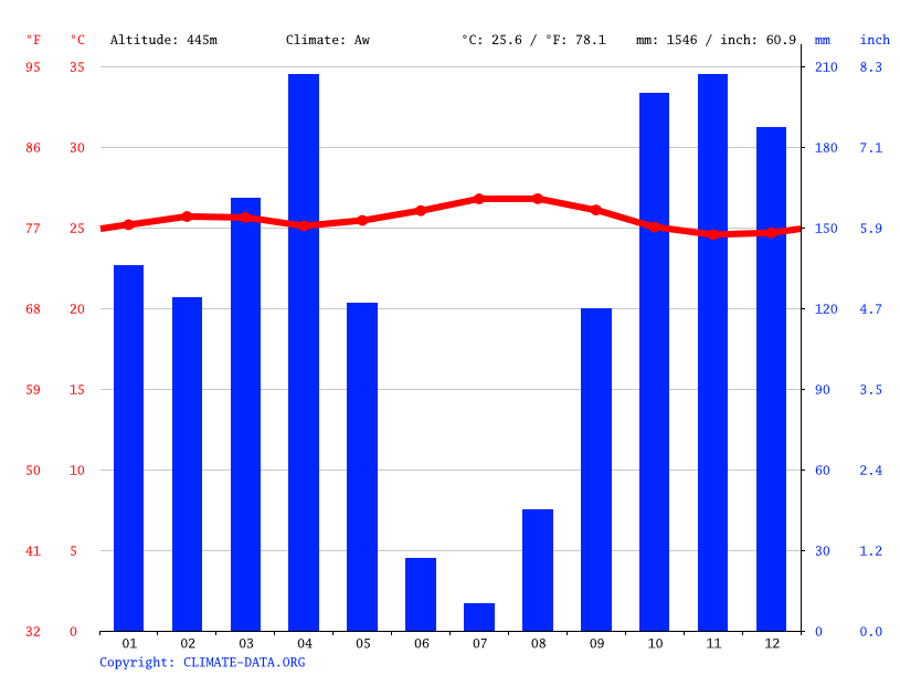 Climate graph // Weather by Month, Masi Manimba