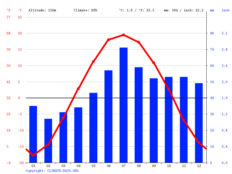 Climate graph // Weather by Month, Novosibirsk