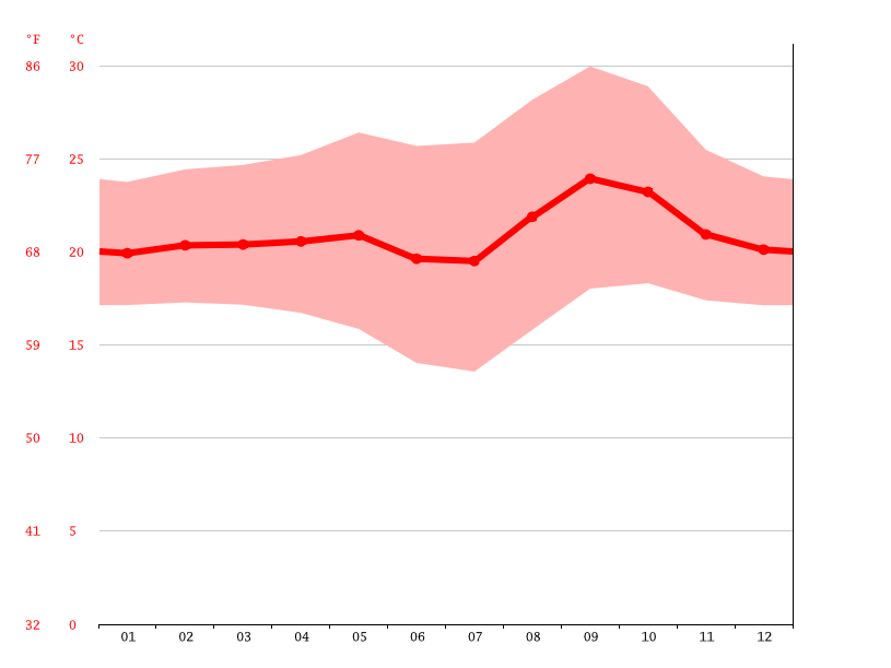 Temperature graph, Kolwezi