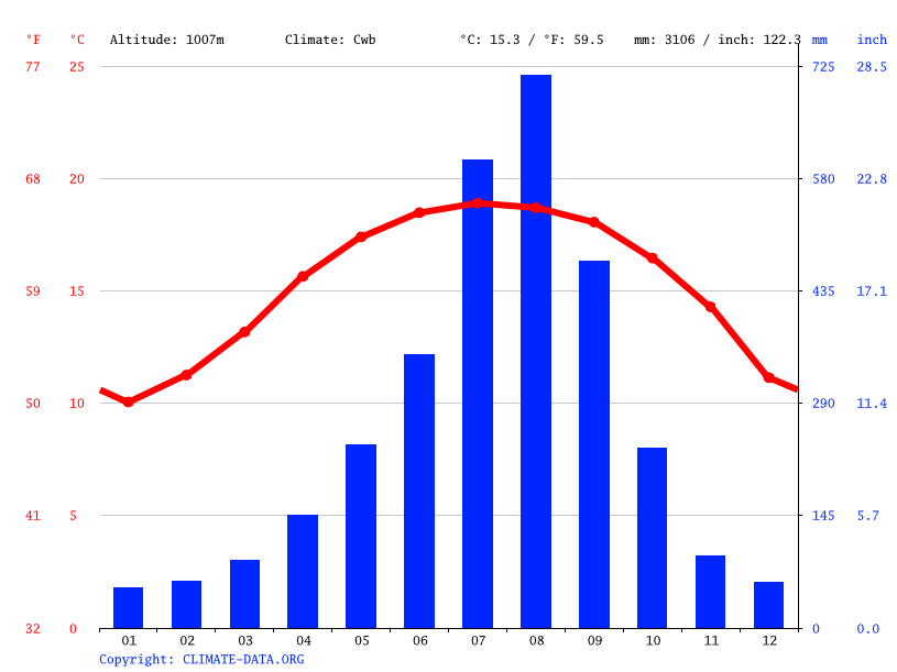 Climate graph // Weather by Month, Tabangu