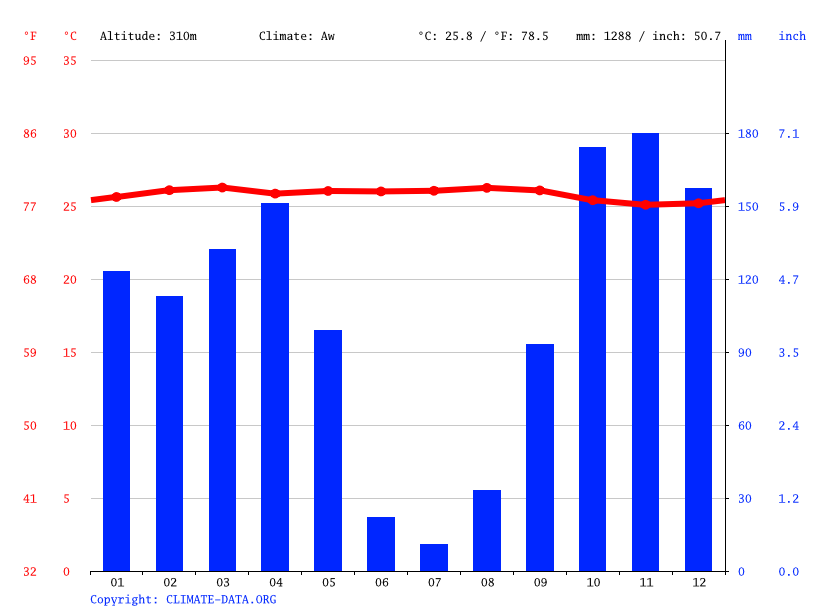Climate graph // Weather by Month, Kwamouth