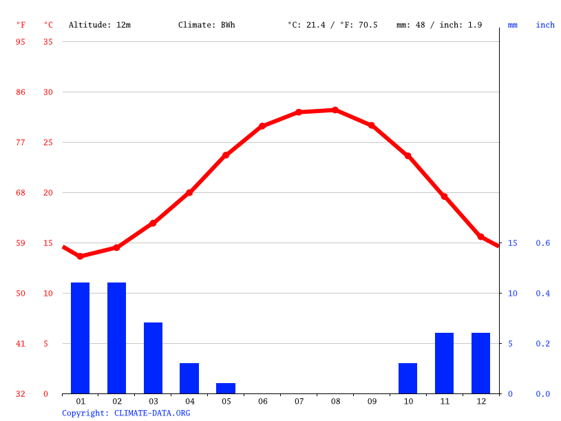 Climate graph // Weather by Month, Talkha
