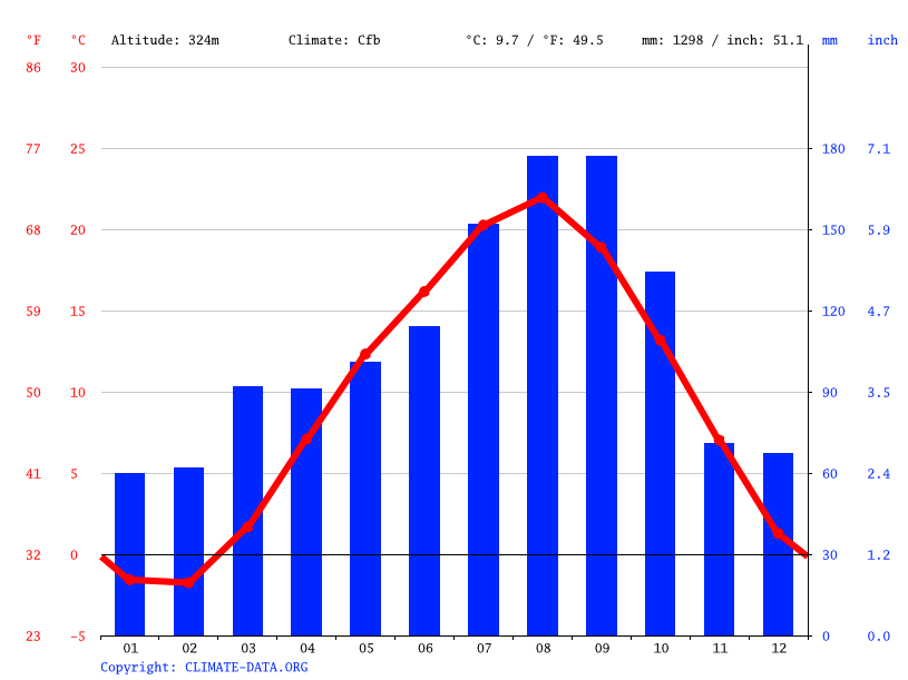 Climate graph // Weather by Month, Noda