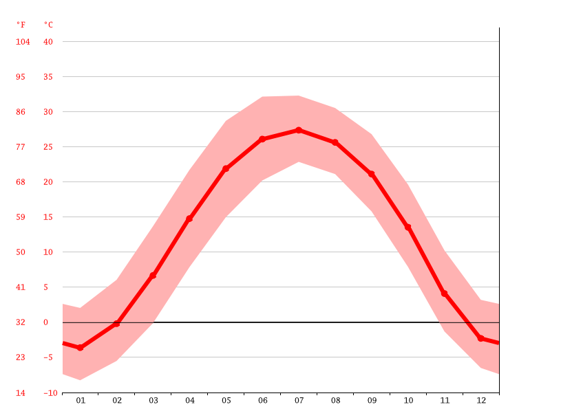 average temperature, Zhangjiadian