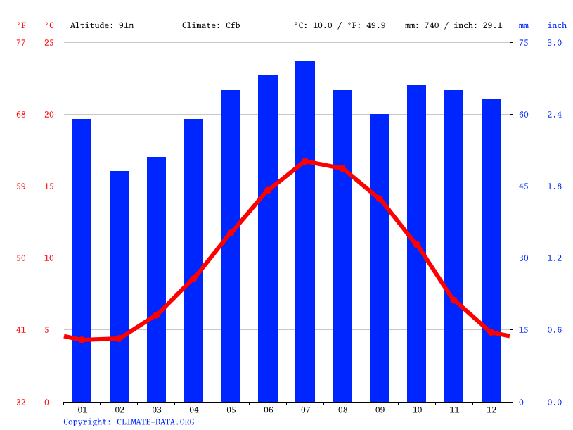 Climate graph // Weather by Month, Coventry