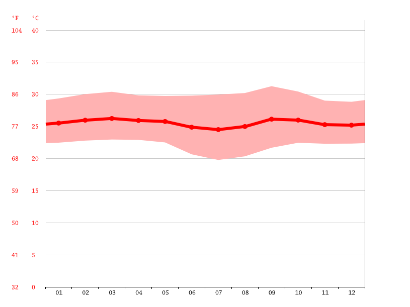 Temperature graph, Brazzaville