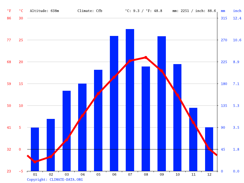 Climate graph // Weather by Month, Neba