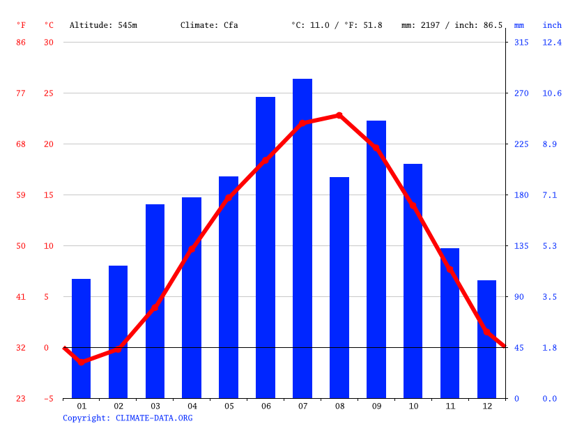 Climate graph // Weather by Month, Shimojo
