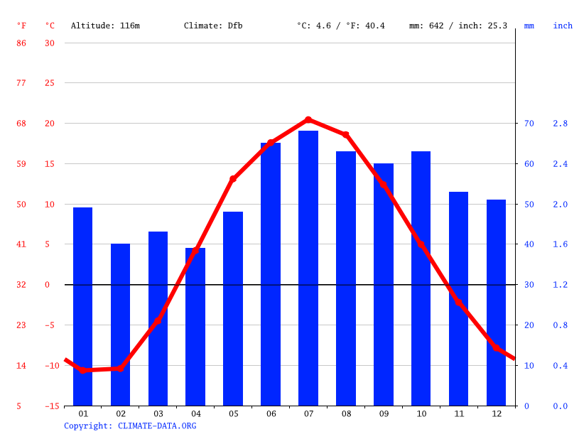 Climate graph // Weather by Month, Куюки
