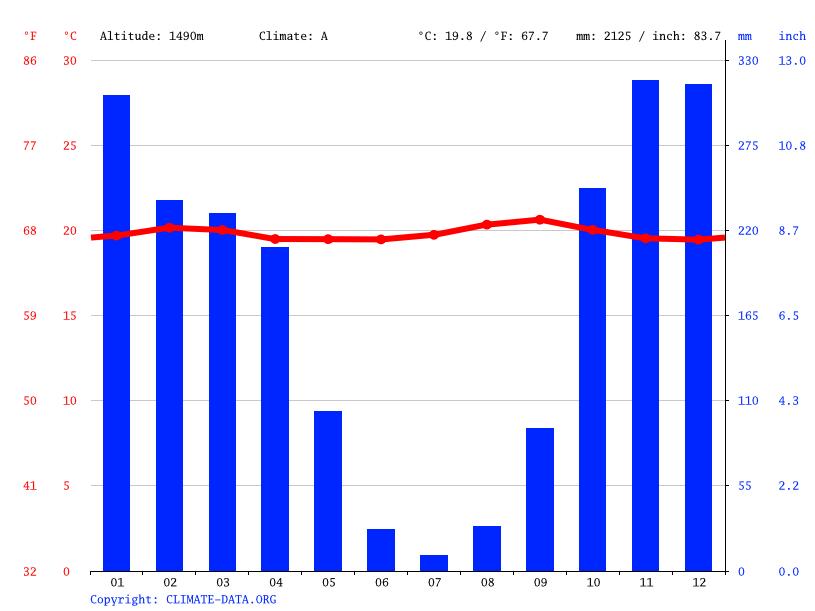 Climate graph, Bukavu