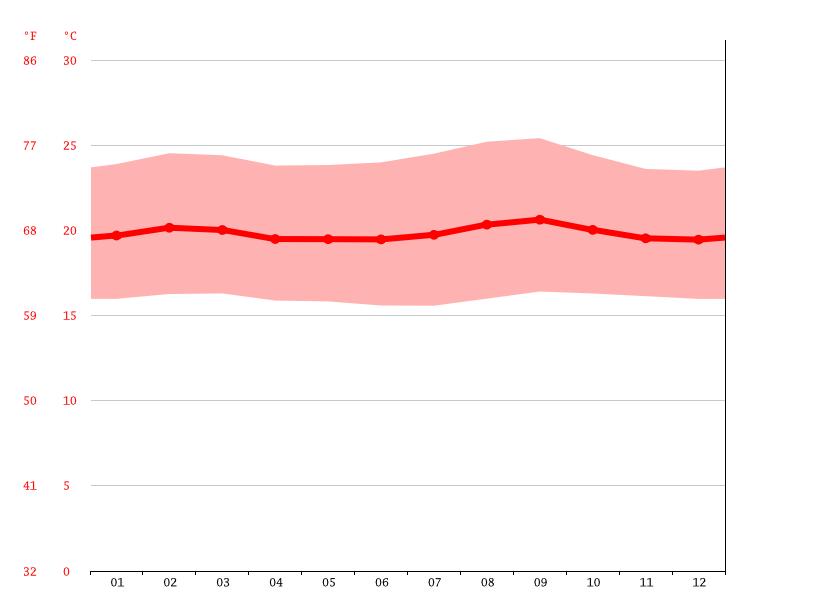 Temperature graph, Bukavu