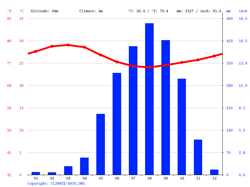 Climate graph // Weather by Month, Makeni