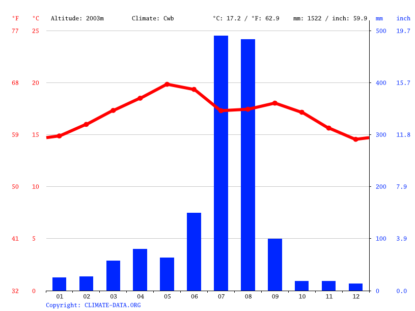 Climate graph // Weather by Month, Wukro