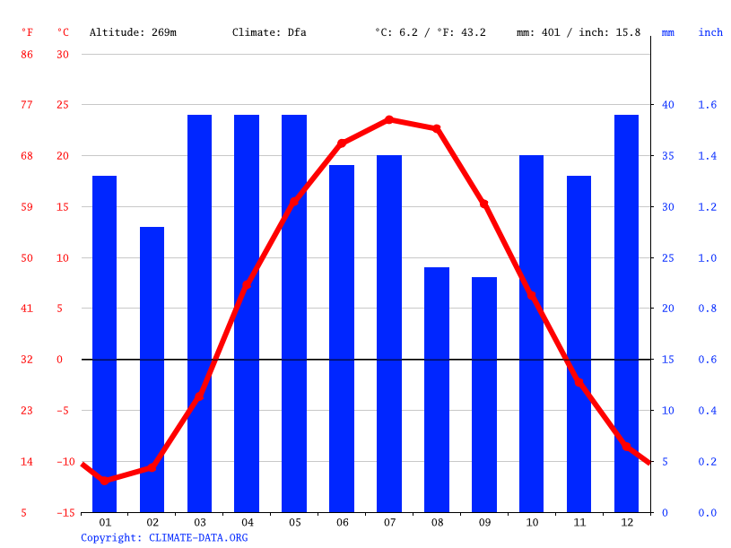 Climate graph // Weather by Month, Alga
