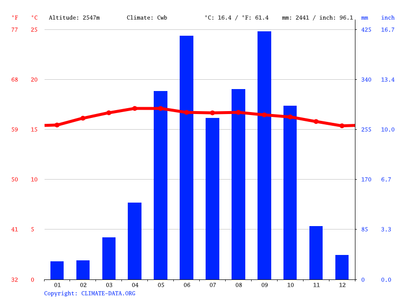 Climate graph // Weather by Month, Esquipulas Palo Gordo